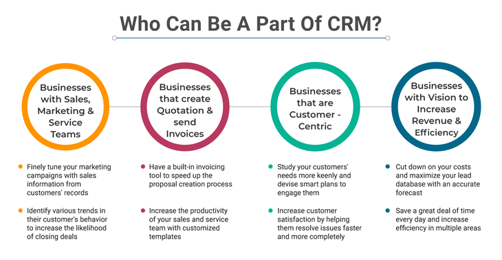 Which businesses need CRM software